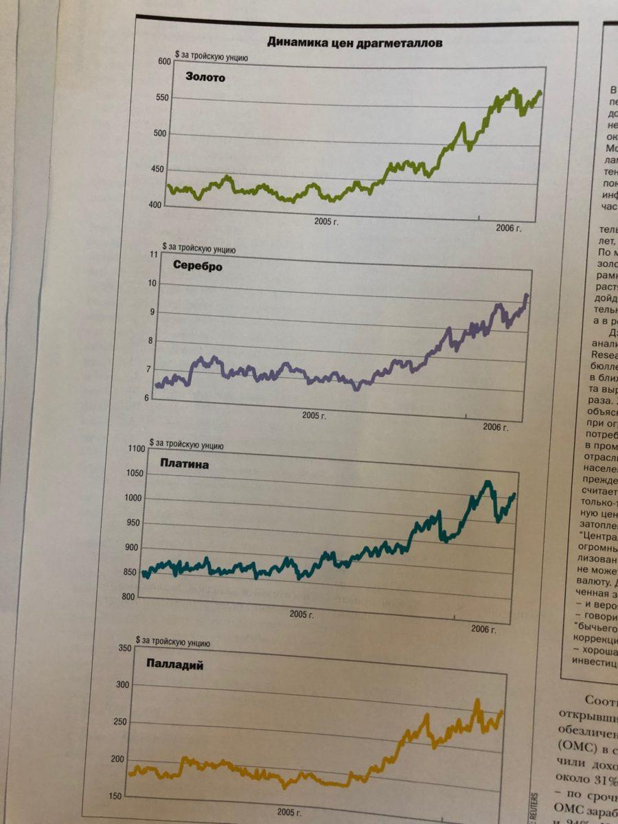 История инвестиционной деятельности