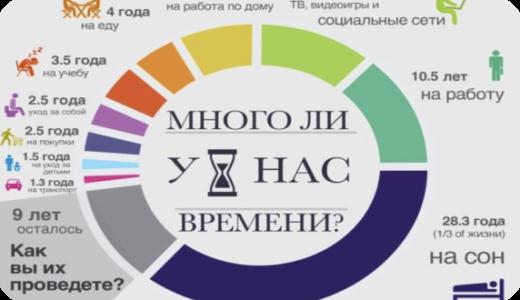 Диаграмма времени. Как использовать время жизни с пользой